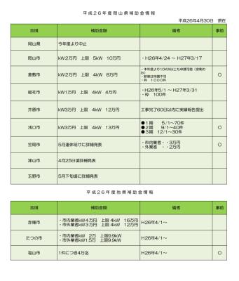 H26 岡山県内補助金情報2